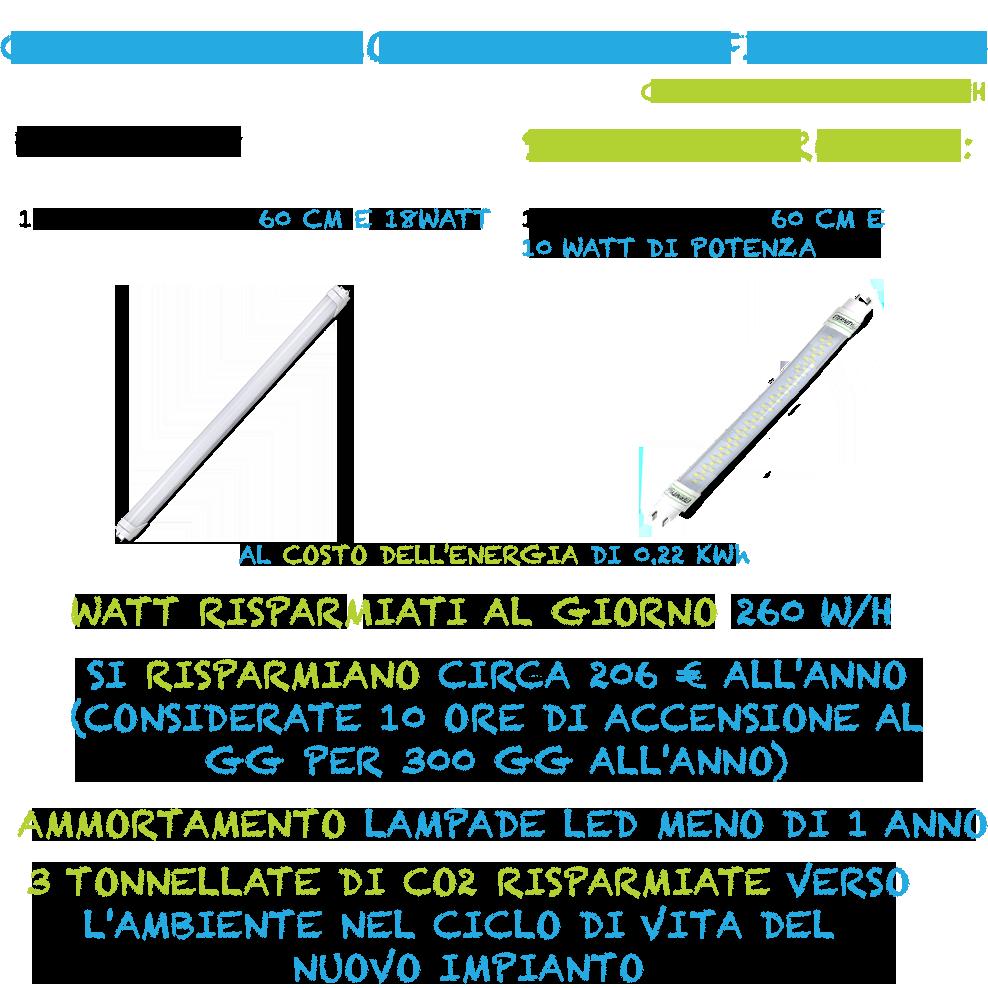 nuovo_esempio_risparmio_inluceled